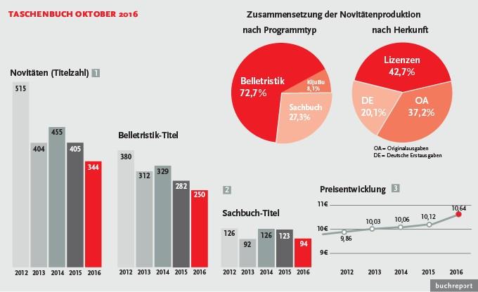 Taschenbuch verlage drosseln weiterhin die produktion for Spiegel jahresbestseller 2016