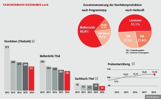 Taschenbuch 231 neuerscheinungen im dezember buchreport for Spiegel jahresbestseller 2016