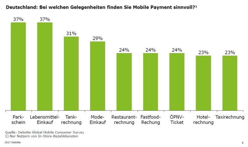 mobile payment kommt in deutschland nicht in fahrt buchreport. Black Bedroom Furniture Sets. Home Design Ideas