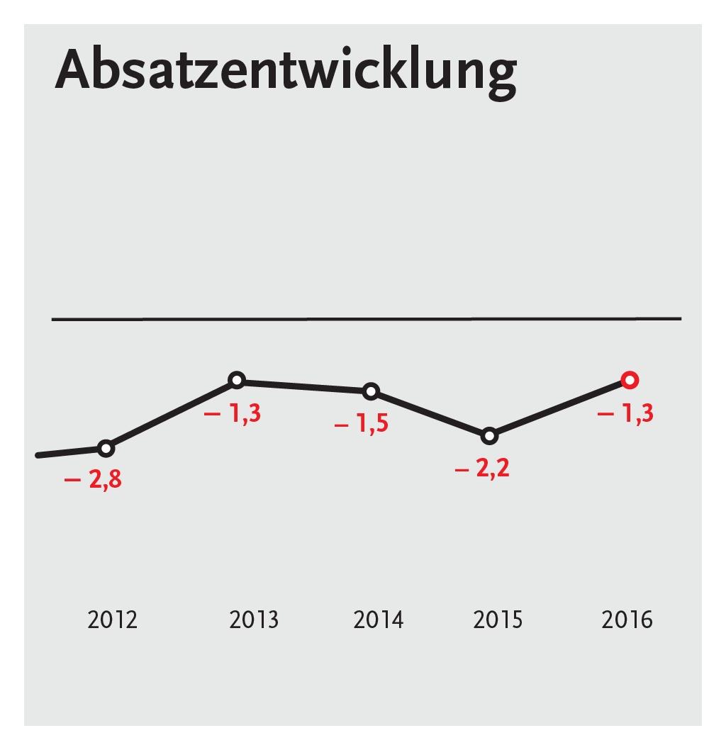 Endlich wieder ein jahr mit umsatzplus buchreport for Spiegel jahresbestseller 2016