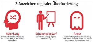 Junge Führungs- und Fachkräfte sind digital überfordert. Sopra Steria-Studie im Bommersheim HR-Channel von buchreport.