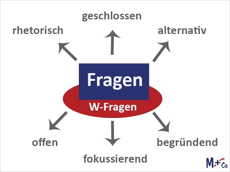 Fragetechniken für Führungskräfte bei buchreport.de im Bommersheim Consulting HR-Channel