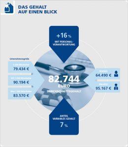Gehälter der Führungs- und Fachkräfte mit medizinischer Ausbildung im Bommersheim Consulting HR-Channel von buchreport