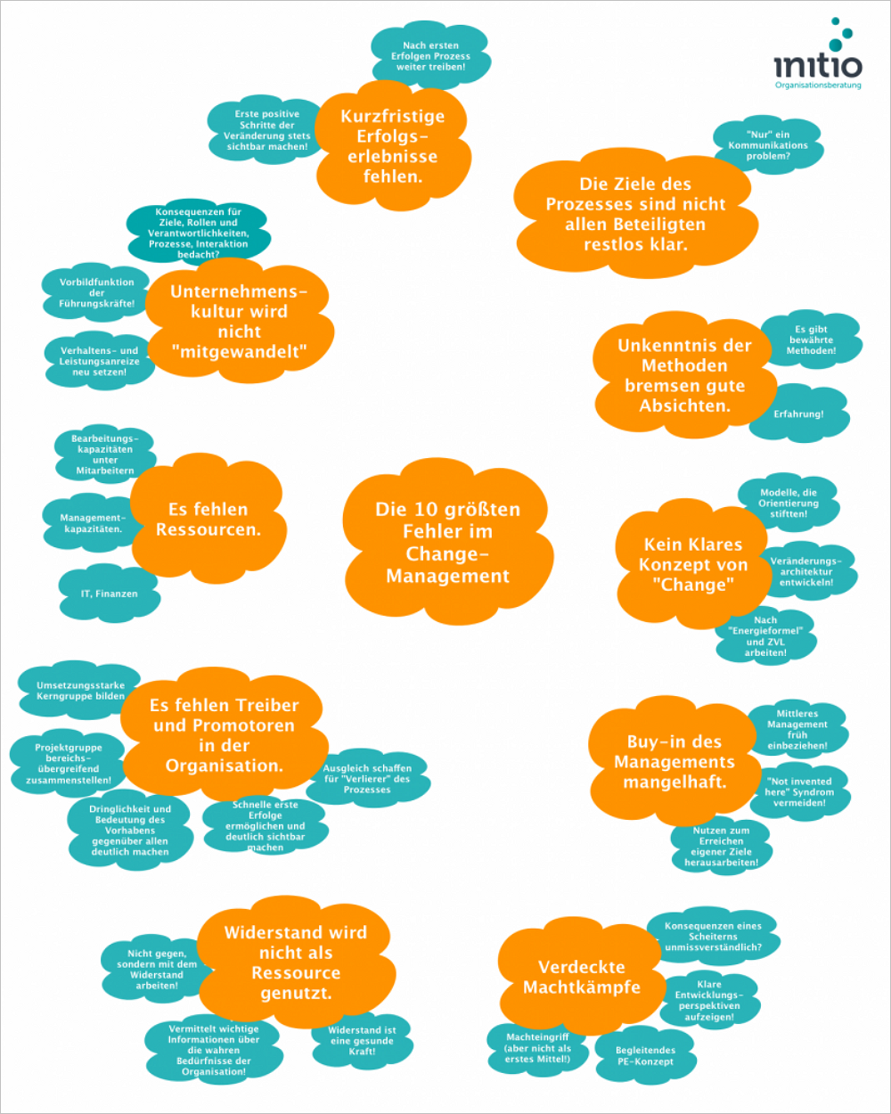 Change Management: die 10 Hauptfehler der Führungskräfte. Bild: initio