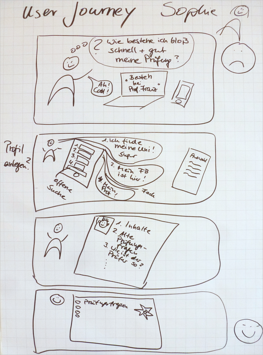 DesignAgility - User Journey. Bild: © Schäffer-Poeschel Verlag