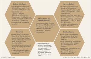 Die 5 Felder digitaler Kompetenz, Bild: Apenberg & Partner