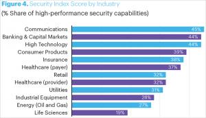 IT-Security-Index nach Branchen. Bild: Accenture