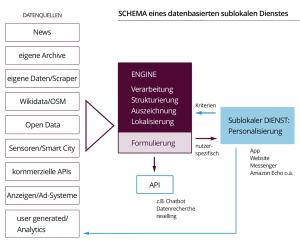 So ist ein datenbasierter sublokaler Dienst aufgebaut. Bild: datenjournalist.de