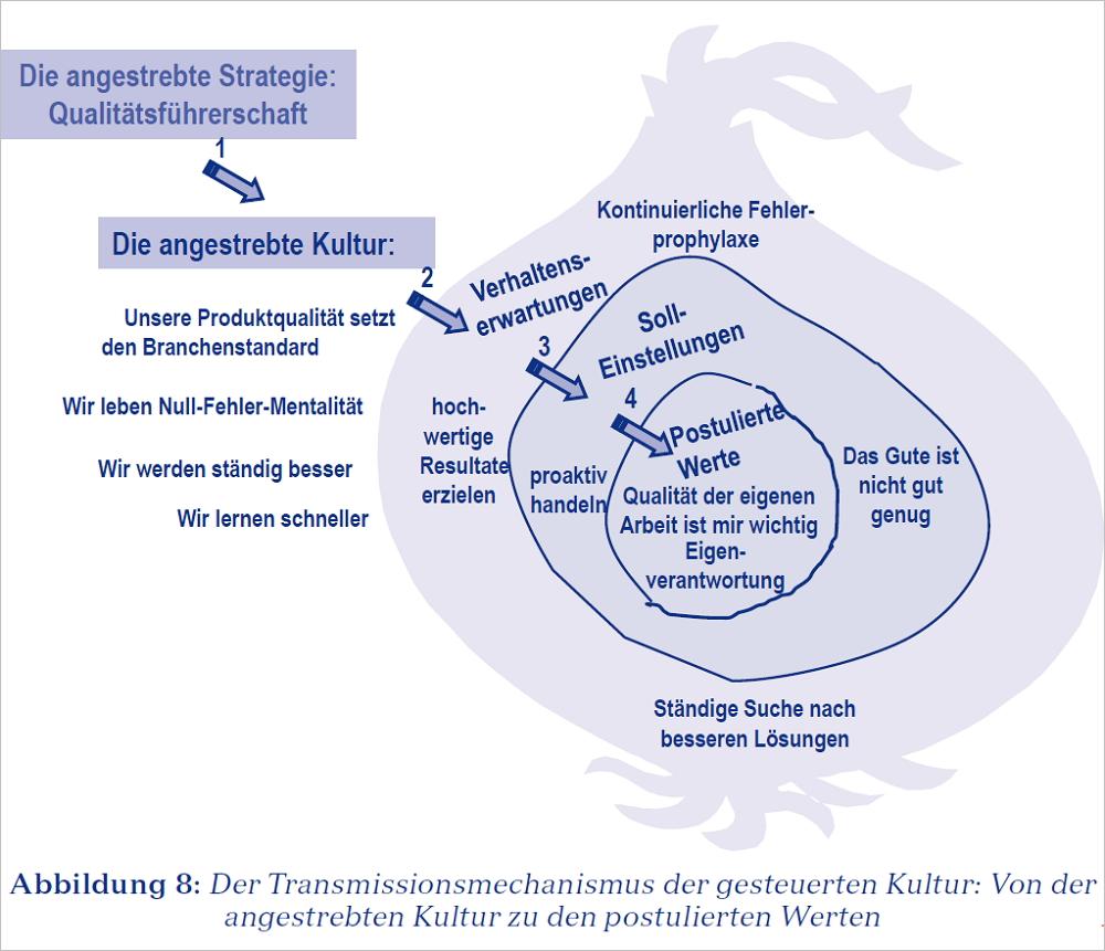 """Aus Klaus Eckrich,""""Kulturveränderung im Unternehmen"""". Verlag Franz Vahlen"""