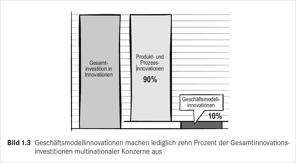 Anteil der Geschäftsmodellinovationen in Konzernen. Bild: BMI Lab
