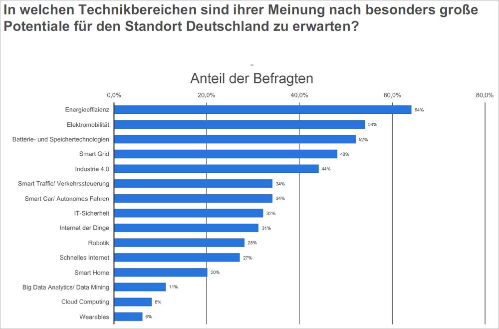 Wo Elektrohersteller besondere Potenziale für Deutschland sehen. Bild: Statista