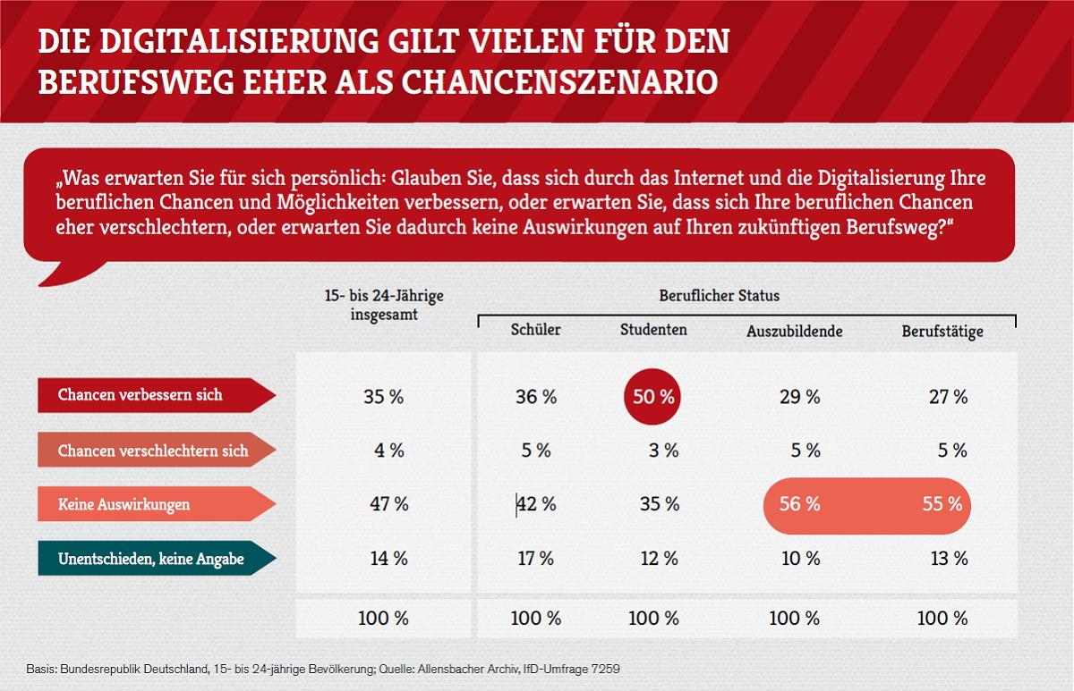 Digitalisierung: Chancen überwiegen für die Jugend. Bild: Allensbach/McDonald's