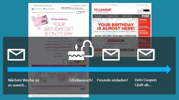 Kunden-Aktivierung vor dem eigentlichen Geburtstag. Bild: artegic