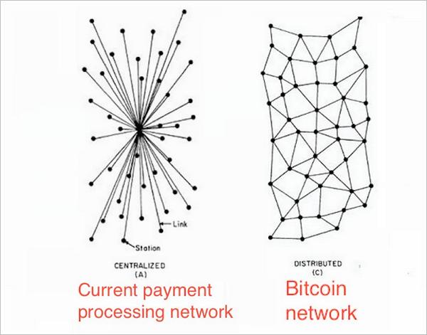 Der Unterschied zwischen zentralisierten (klassischen) und verteilten Zahlungssystemen wie BitCoin. Grafik: Business Insider
