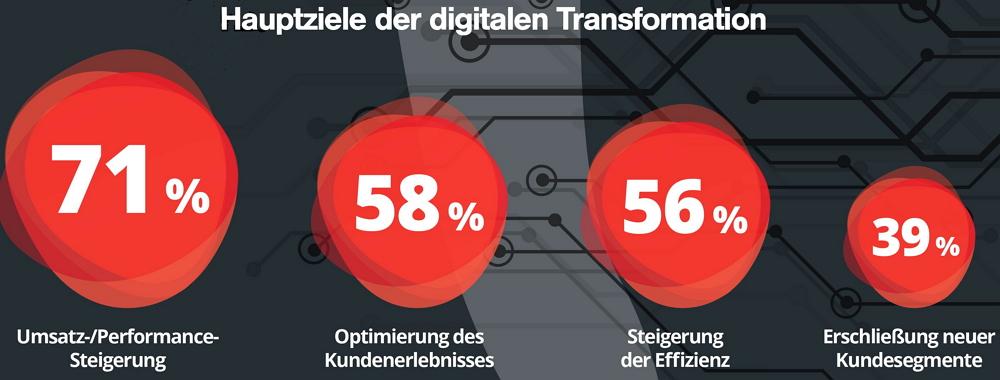Hauptziele der digitalen Transformation. Grafik: UDG
