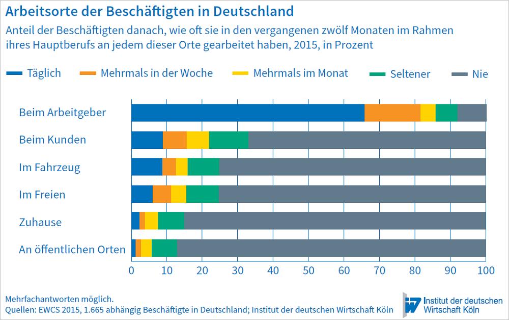 Arbeitsorte der Beschäftigten in Deutschland. Grafik: IW Köln.