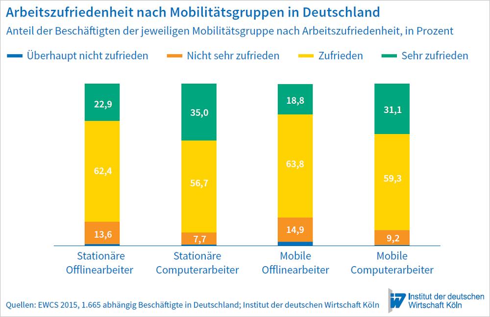 Arbeitszufriedenheit nach Mobilitätsgruppen in Deutschland. Grafik: IW Köln.
