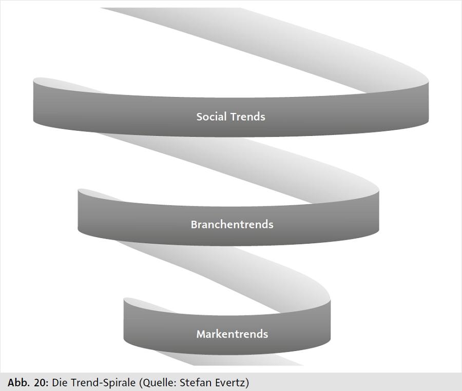 Die Trend-Spirale. Grafik: Stefan Evertz.