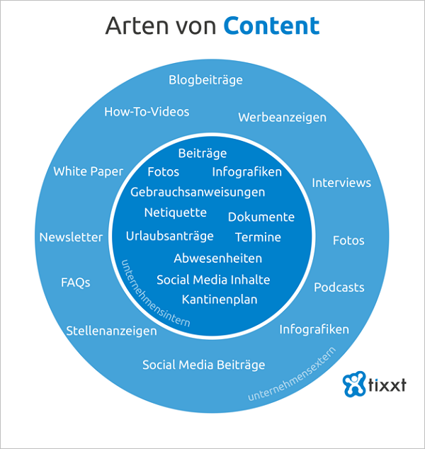 Relevante Arten von Content im Unternehmen. Grafik: mixxt.