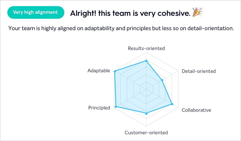 Der Bunch-Graph matcht Personen, Teams und deren Aufgaben. Grafik: Bunch.