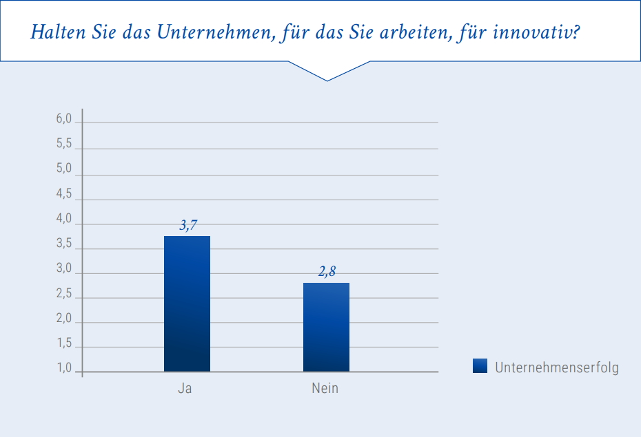 Abbildung 4: Zusammenhang zwischen Unternehmenserfolg und Innovationsleistung. Grafik: StepStone/Kienbaum.