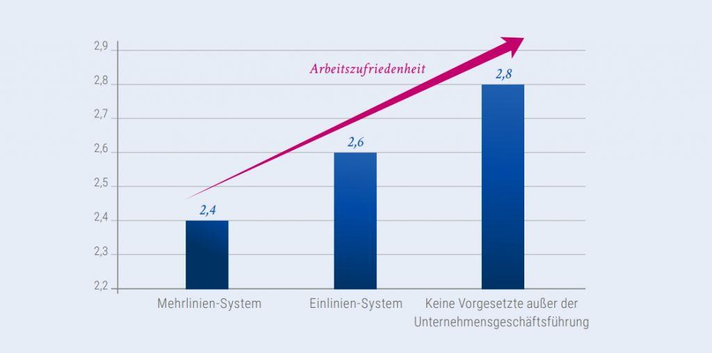 Abbildung 6: Zusammenhang zwischen Arbeitszufriedenheit und Führungssystemen. Grafik: StepStone/Kienbaum.