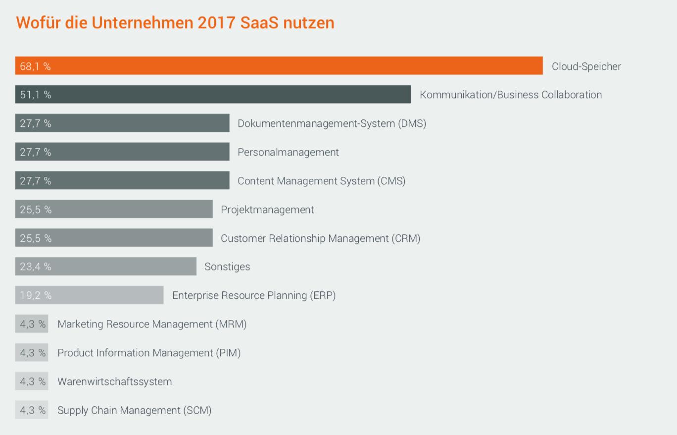 SaaS-Nutzung 2017. Grafik: Hochschule für Wirtschaft und Recht Berlin/Forcont Business Technology.