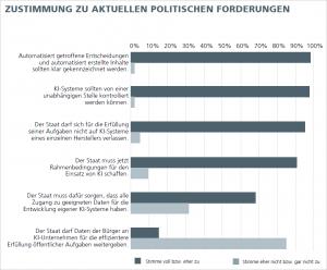 Abbildung 5: Zustimmung zu aktuellen politischen Forderungen im Kontext von KI. Grafik: Fraunhofer-Institut FOKUS.