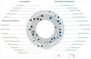 Das ÖFIT-Trendsonar. Grafik: Fraunhofer Institut FOKUS.