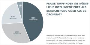 Abbildung 3: Während viele in KI eine Bereicherung sehen, empfindet etwa jeder Fünfte sie als Bedrohung. Grafik: Fraunhofer Institut FOKUS.