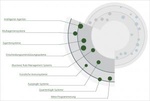 KI: Systeme und Architekturen. Grafik: Fraunhofer Institut FOKUS.