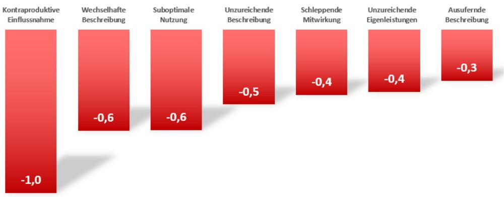 So beurteilen Projektleiter die Häufigkeit besonders schwerer Probleme in IT-Projekten. Grafik: TU Dortmund.