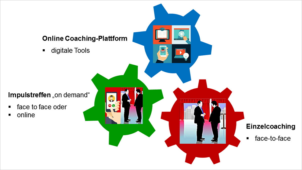 Blended Coaching. Grafik: Wagner Consulting.