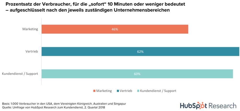 Ein Großteil der Verbraucher erwartet heute unmittelbares Feedback vom Kundenservice. Grafik: Hubspot.