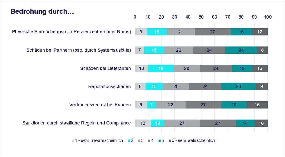 Bedrohungsfaktoren nach dem Cybersecurity Index 2018. Quelle: Messe München.