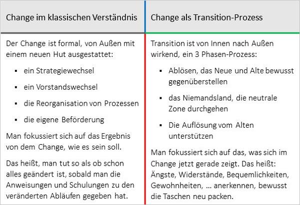 »Transition« vs. »Change«: ein völlig anderes Konzept. Grafik: Wagner Consulting.