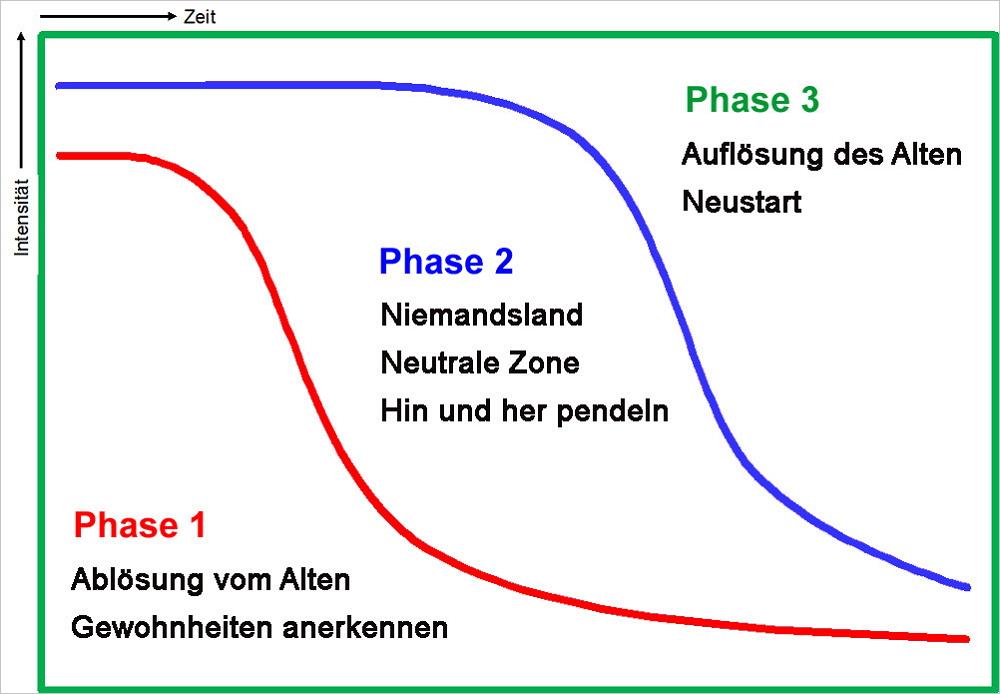Die drei Phasen des Change-Prozesses. Grafik: Wagner Consulting.