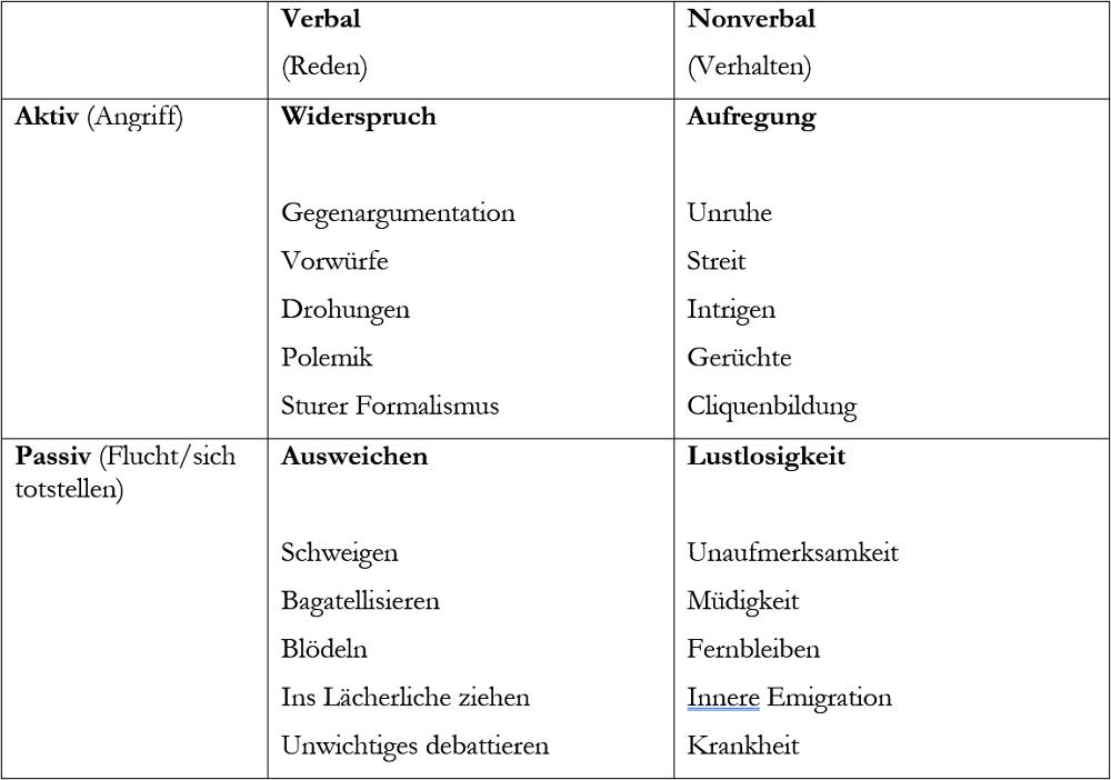 Allgemeine Symptome für Widerstand nach Doppler/Lauterburg.
