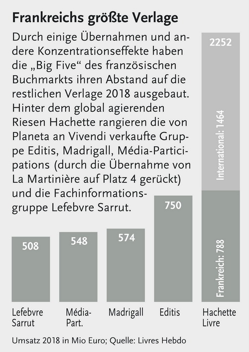 Französischer Verlegerverband weist Umsatzminus für 2018 aus - buchreport