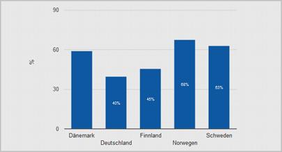 Mobile Fakten visualisieren und teilen