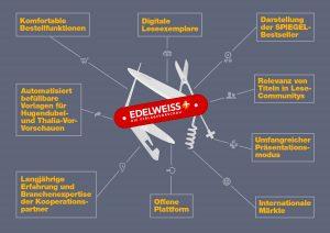 EDELWEISS+ Taschenmesser