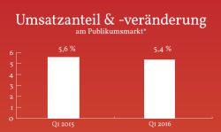 Stagnation bei digitalen Büchern