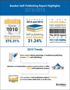 Bowker-Studie Selfpublishing