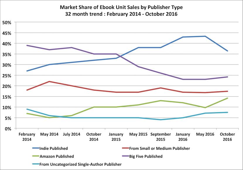 Author Earnings 10/2016: Absatz-Marktanteile