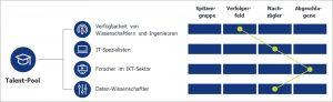 Verfügbarkeit von IT-Fachkräften im HR-Channel von buchreport.de
