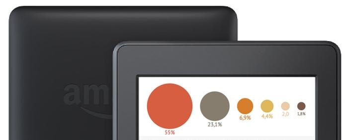 E-Books: Amazon baut Vorsprung aus