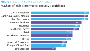 IT-Security-Index nach Branchen. Bild: Accenture