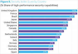 IT Security Index nach Ländern. Bild: Accenture