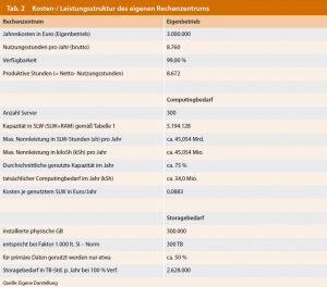 Tab. 2: Kosten- und Leistungsstruktur des eigenen Rechenzentrums. Bild: Jochen K. Michels