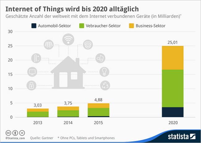 So schnell wächst das IoT bis 2020. Bild: Gartner/statista